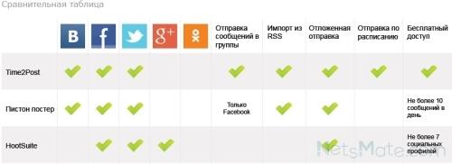 Сравнительная таблица сервисов кросспостинга
