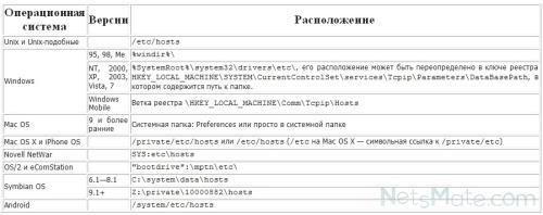 Нахождение файла hosts для разных ОС