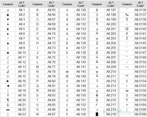 Таблица alt-кодов. Часть 1