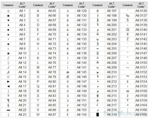 Alt-символы. 1 часть