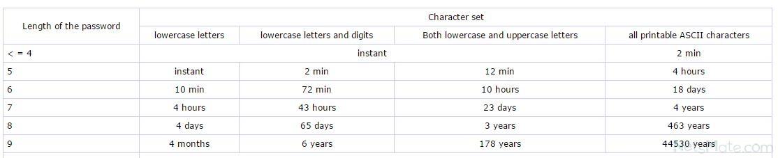 Ответы Mail Ru: как узнать свой пароль в скайпе