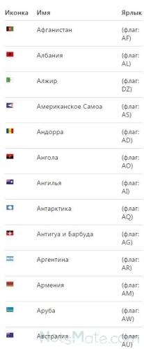 Список флагов стран