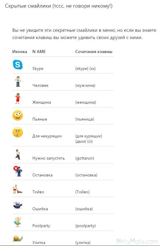 Сетевые статусы в Скайпе  skaipsu